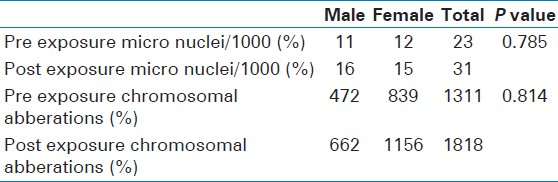 Table 2: Association of gender and mean frequency of MN and other nuclear alteration in gingival epithelial cells of patients before and after panoramic radiography