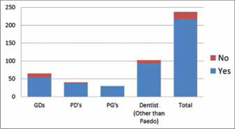 Knowledge and attitude of pediatric dentists, general dentists