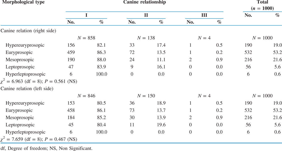 Correlation between morphological facial index and canine