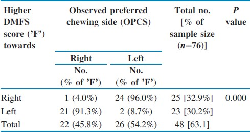 Chewing side preference - Impact on facial symmetry