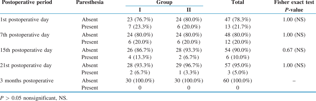 Table 4 Comparison of presence or absence of paresthesia of IAN in Group I and Group II