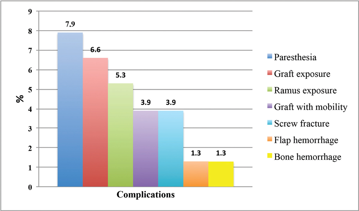 Figure 1 Graph showing the complications observed in the sampled treated with autologous onlay bone grafts obtained from the oblique line of the mandible