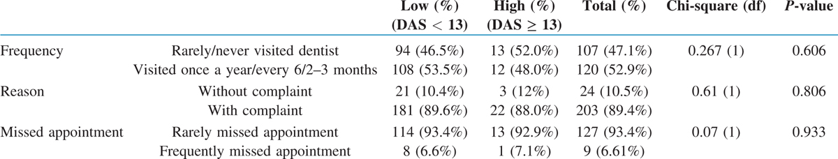 Table 2 Association of maternal dental anxiety with dental attendance pattern
