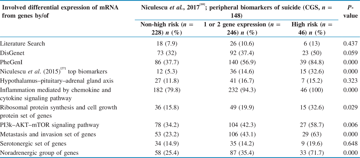 Table 2 Comparison of risk of suicide between various pathways, sets of genes, and databases considered
