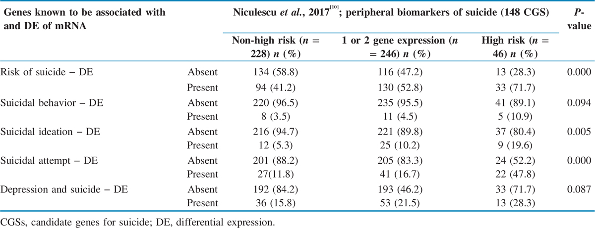 Table 5 Comparison of risk of suicide with suicidal predisposition, suicidal ideation, behavior, attempt, and depression