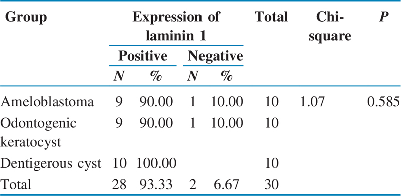 Table 1 Immunohistochemical expression status of laminin 1 in ameloblastoma, odontogenic keratocyst, and dentigerous cyst