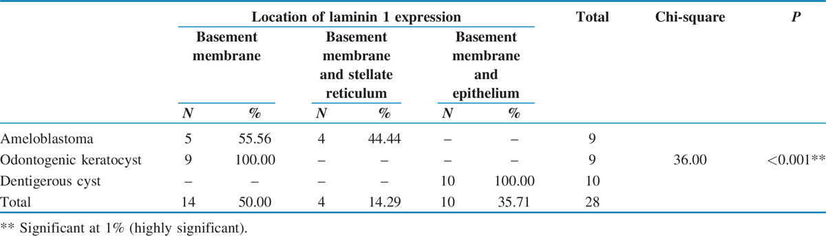 Table 4 Location of immunohistochemical expression of laminin 1 in ameloblastoma, odontogenic keratocyst, and dentigerous cyst