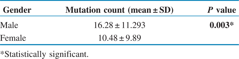 Table 1 Association of mutation counts with gender of patients (<i>N</i> = 214)