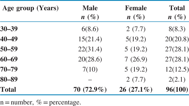 Table 2 Age and gender wise distribution of oral cancer patients