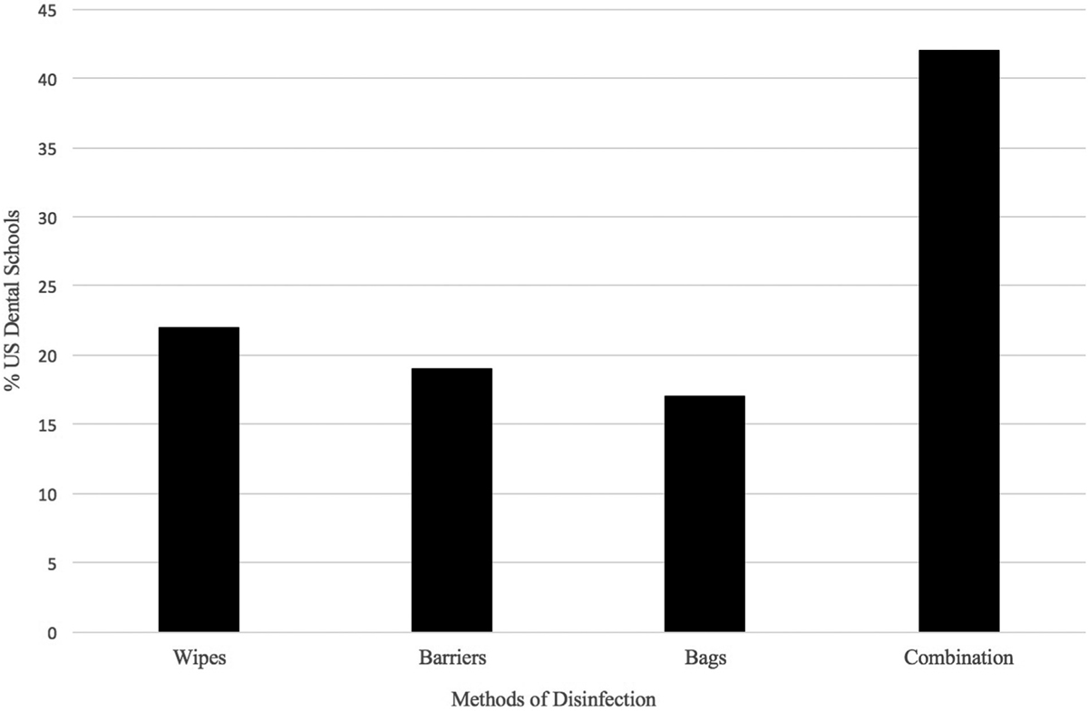 Figure 2 Showing the distribution of methods of disinfection employed for X-ray tube heads in the U.S. dental schools.