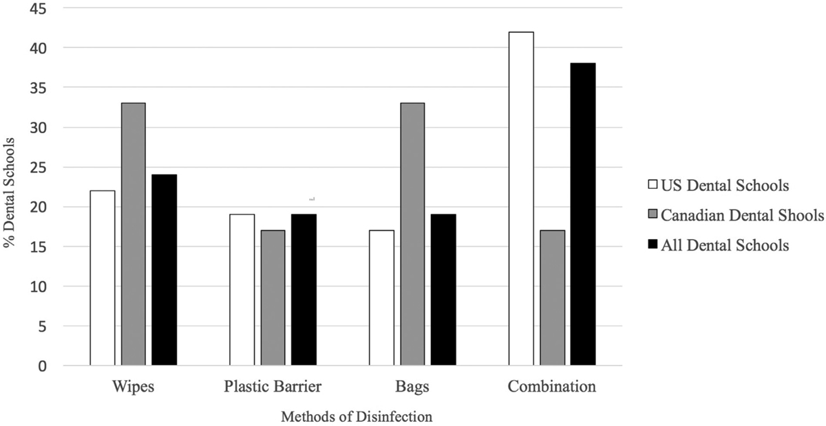 Figure 4 Showing the comparative percentage distribution of the methods of disinfection of X-ray tube heads among US and Canadian dental schools compared to the total number of North American dental schools.