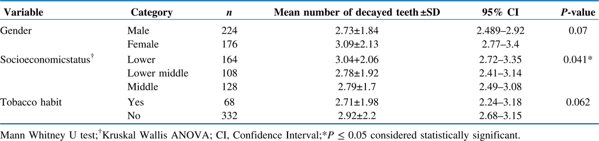 Table 1 Differences in mean number of decayed teeth based on gender, socioeconomic status and tobacco consumption habits